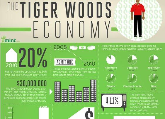 The Tiger Woods Economy