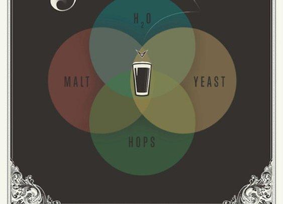 Beer Venn Diagram