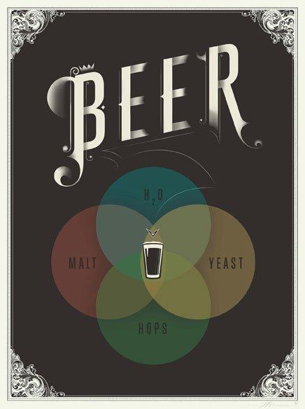 Pop Chart Lab — The Venn of Beer