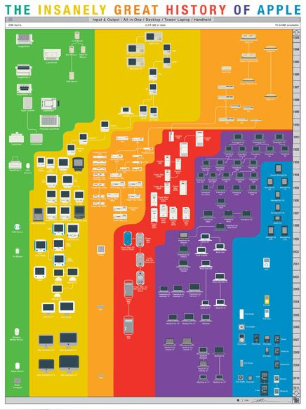 The Insanely Great History of Apple (Popchart labs)