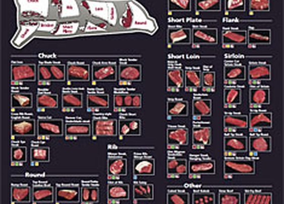 Meat Charts - The Virtual Weber Bullet