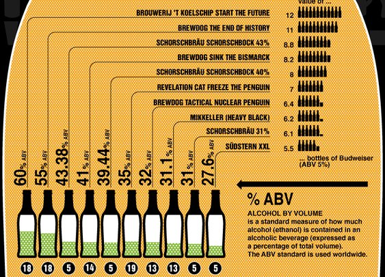 World's Strongest & Strangest Beers [infographic]