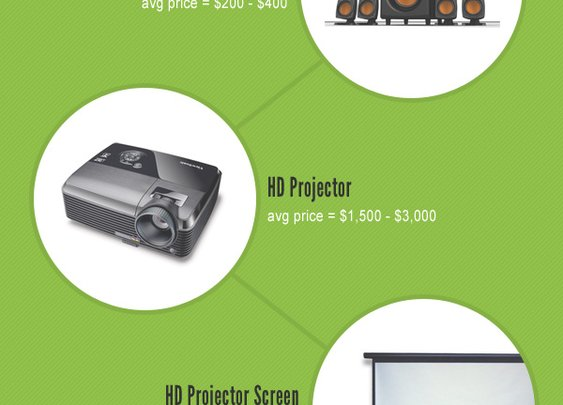 Components of an HD Home Theater (INFOGRAPHIC)