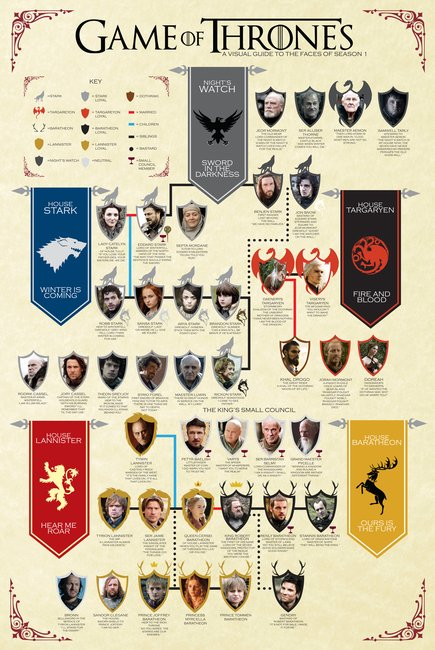 New to Game of Thrones?