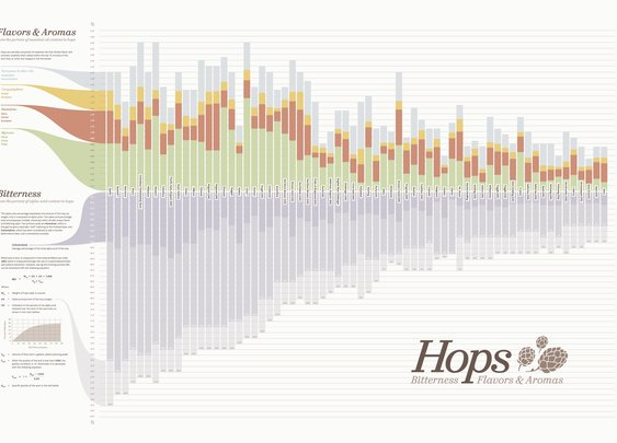 Hops Chart • Visualizing Bitterness Flavors & Aromas of Beer Brewing Hops