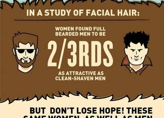 All about beards - Infographic