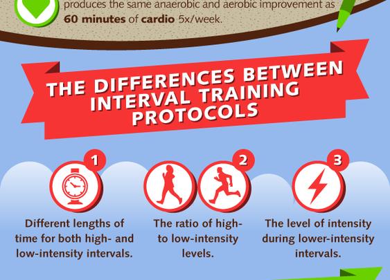 Interval Training Visual Guide | Kale University