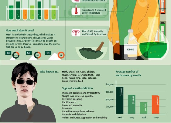 Breaking Bad, By the Numbers (Infographic) | Fork Party