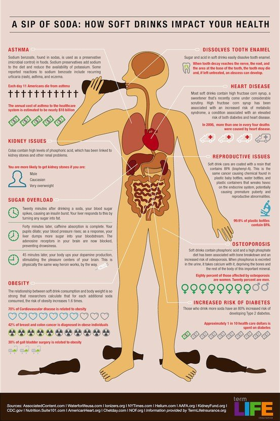 Fitness / Motivation to Kick the Soda habit