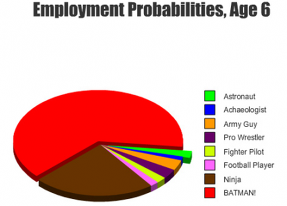 Employment probabilities graph for 6 yr olds!