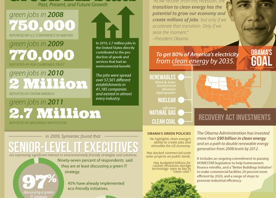 Green Jobs: What's the Deal? [Infographic]