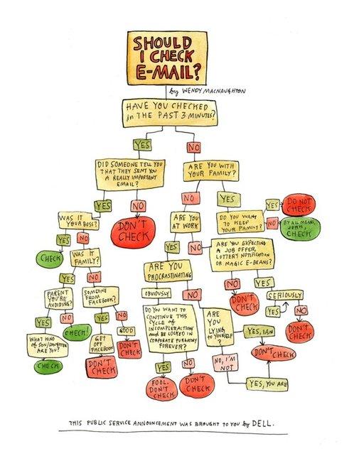 Should I Check Email? Flowchart