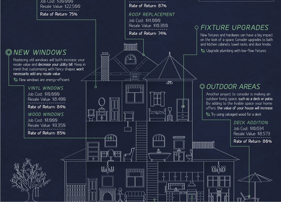 What Renovations Have the Best Resale Value? [Infographic]