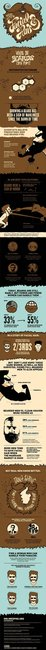 To Beard or Not To Beard...Is That a Question? (Infographic) | Nick Carpenter