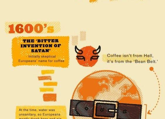How coffee revolutionized the world [Infographic]