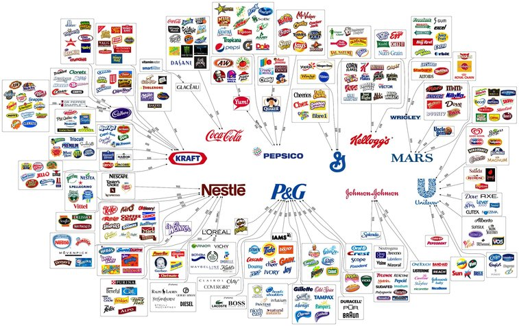 10 companies that dominate our consumption