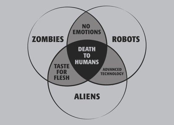 SnorgTees- Zombies, Robots, and Aliens Venn Diagram