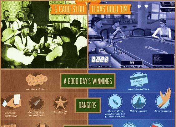 Poker: Wild West vs. Online [infographic]