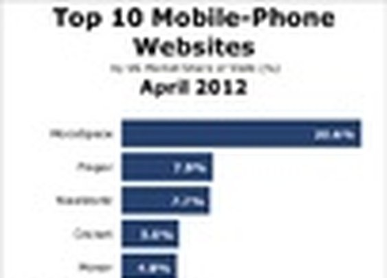 Top 10 Mobile Phone Websites - April 2012