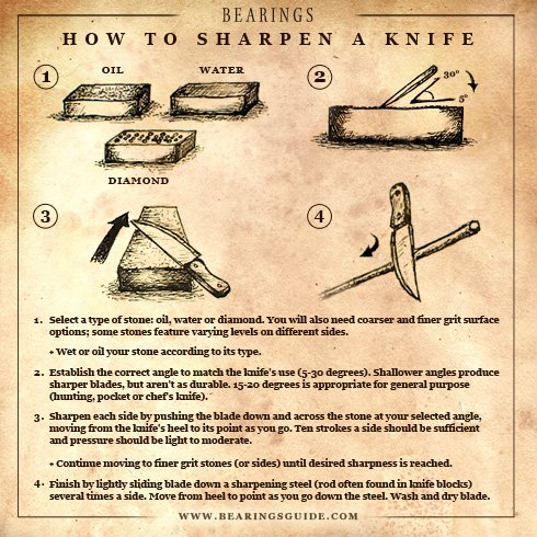 » How To Sharpen A Knife