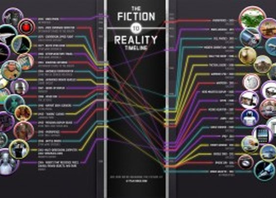 Fiction to Reality Timeline