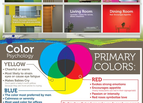 The Psychology of Color [Infographic] | Louisville Painters