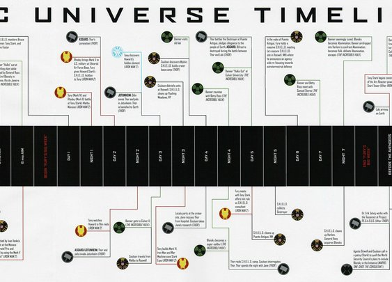 Timeline to The Avengers