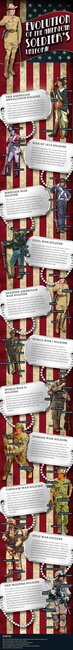The Evolution of the American Soldier's Uniform (Infographic) | VA Loan Blog | Veteran Mortgage Loan Blog | Military Blog