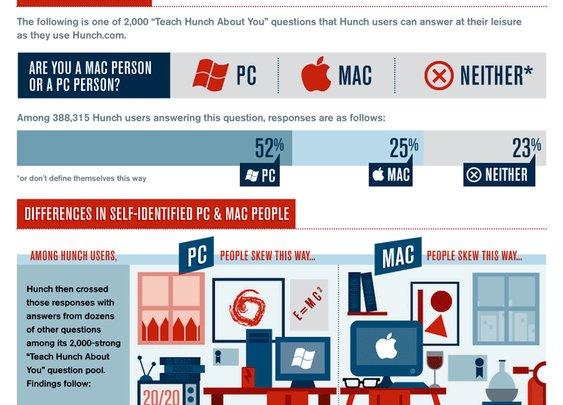 Mac vs PC People