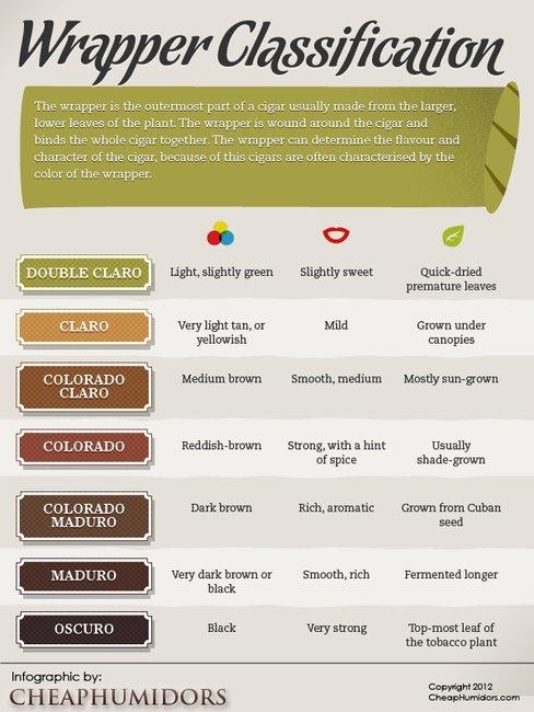 Cigar Wrapper Classifications