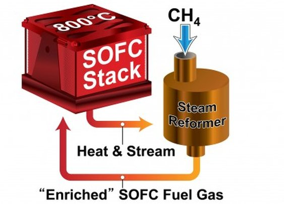 Record setting small-scale solid oxide fuel cell could power neighborhoods