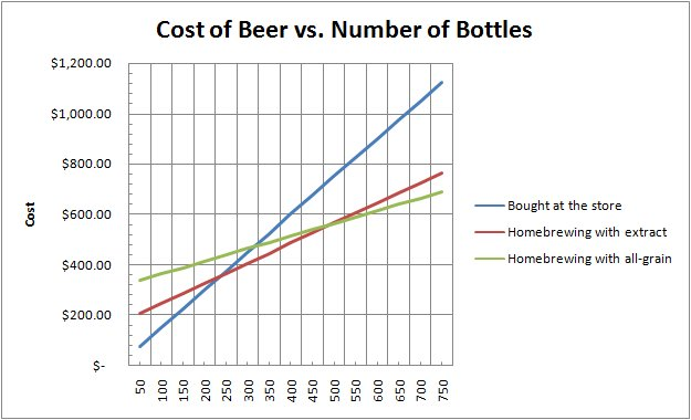 A cost analysis of homebrewing | Bull City Homebrew Blog