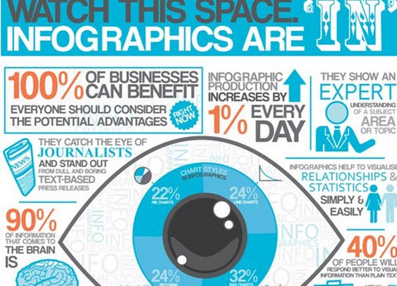 9 Awesome Reasons to Use Infographics in your Content Marketing | Jeffbullas's Blog