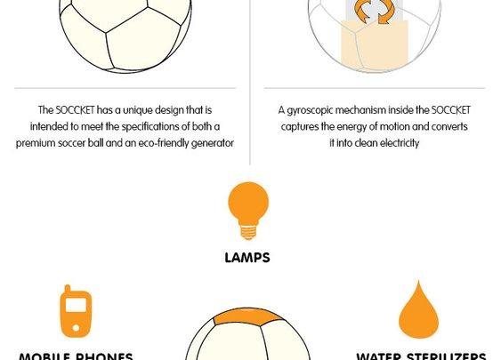 The SOCCKET: power-generating soccer ball