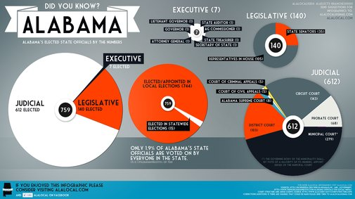 Alabama's Elected Officials By The Numbers