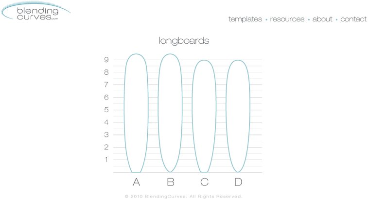 blending curves free downloadable printable surfboard templates