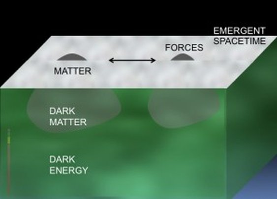 Is Dark Matter a Glimpse of a Deeper Level of Reality?