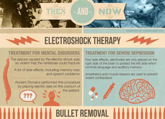 Medical Procedures Then and Now [Infographic]