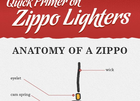 Ever wonder what's in a Zippo?