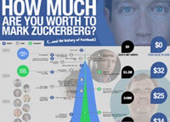 How Much Are You Worth to Mark Zuckerberg?