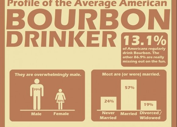 Profile of the Average American Bourbon Drinker