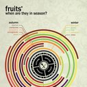 When to buy your fruits, vegetables & herbs