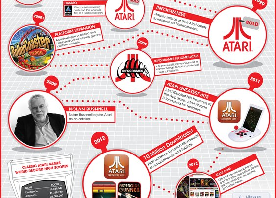 Atari- 40 Years of Fun! (infographic)
