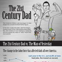 Father's Day Infographic: The 21st Century Dad