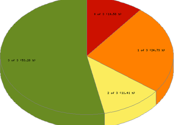 Stats and graphs - Bechdel Test Movie List