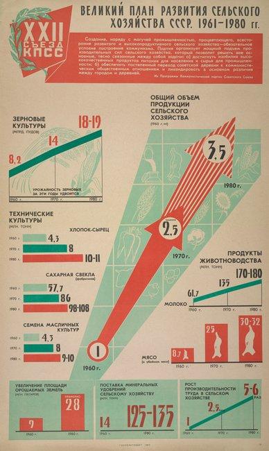 Soviet infographic   Bloggokin.it