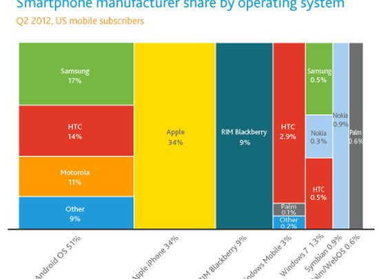 Android Hits 51.8% Market Share In the U.S.