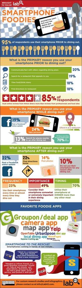 Smartphones and Foodies [Infographic]