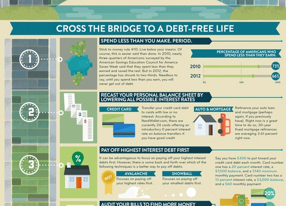 MintLife Blog | Personal Finance News & Advice |   The Bridge to Financial Freedom: A Visual Guide to Paying Off Your Debt