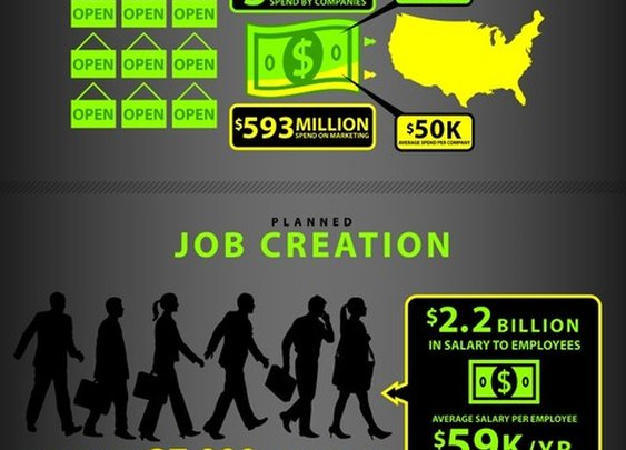 Infographic: Small Business and the US Economy